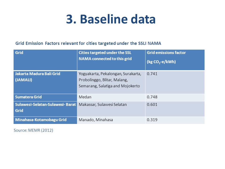 3. Baseline data Grid Emission Factors relevant for cities targeted under the SSLI NAMA. Grid.
