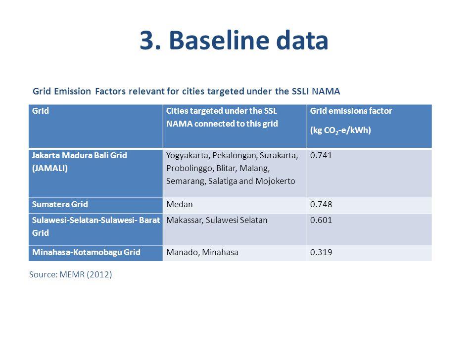 3. Baseline data Grid Emission Factors relevant for cities targeted under the SSLI NAMA. Grid.