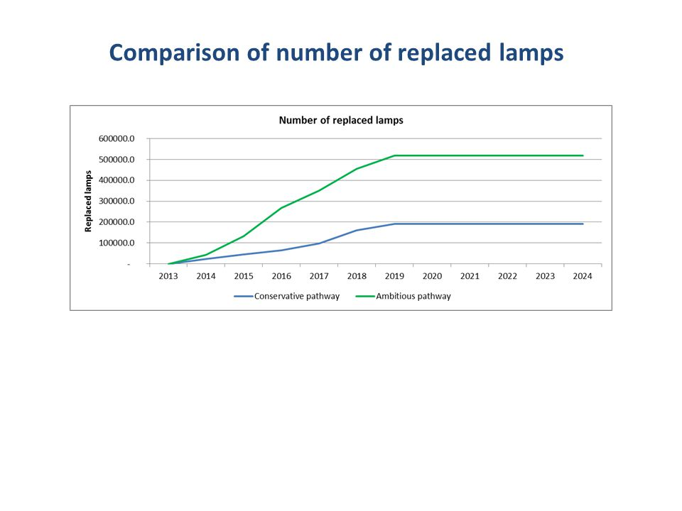 Comparison of number of replaced lamps