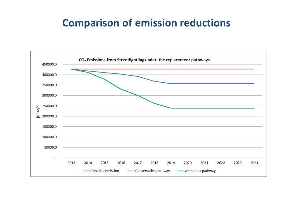 Comparison of emission reductions