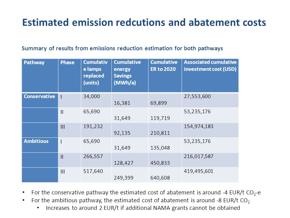 Estimated emission redcutions and abatement costs