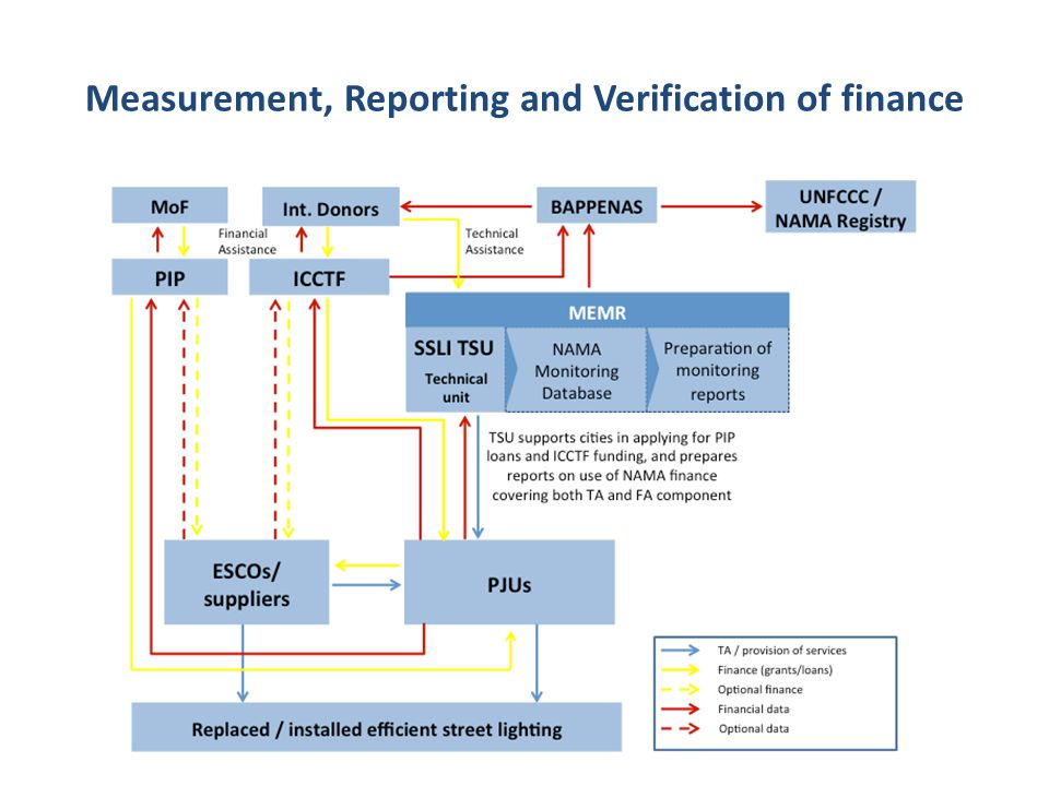 Measurement, Reporting and Verification of finance