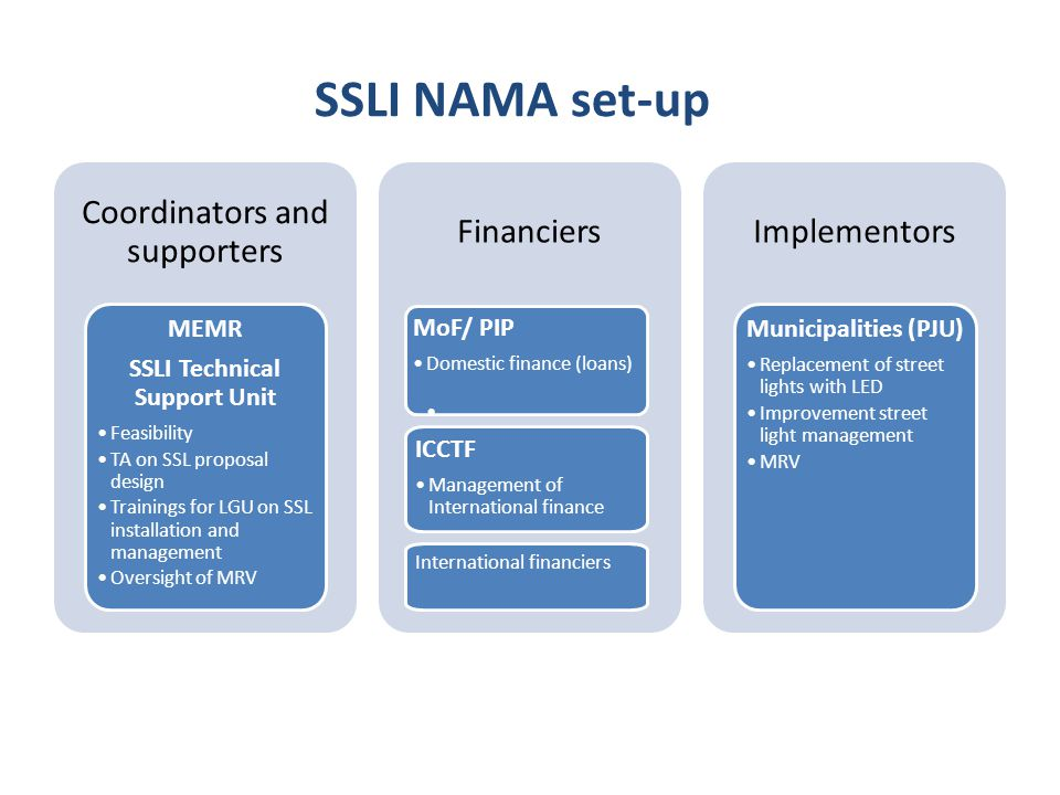 SSLI Technical Support Unit