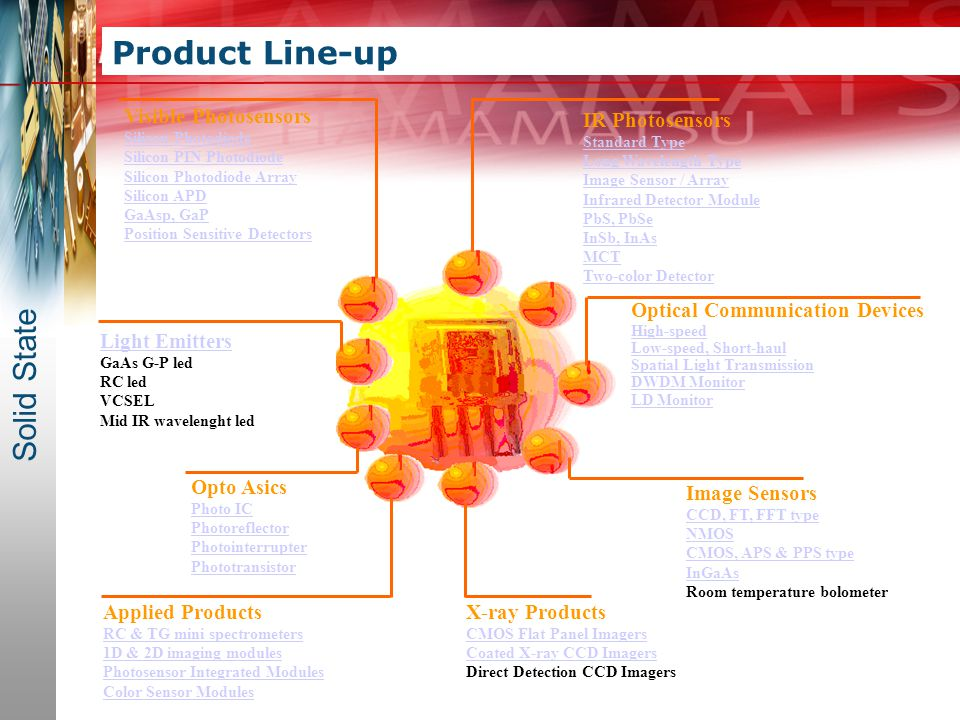 Product Line-up Solid State Visible Photosensors IR Photosensors