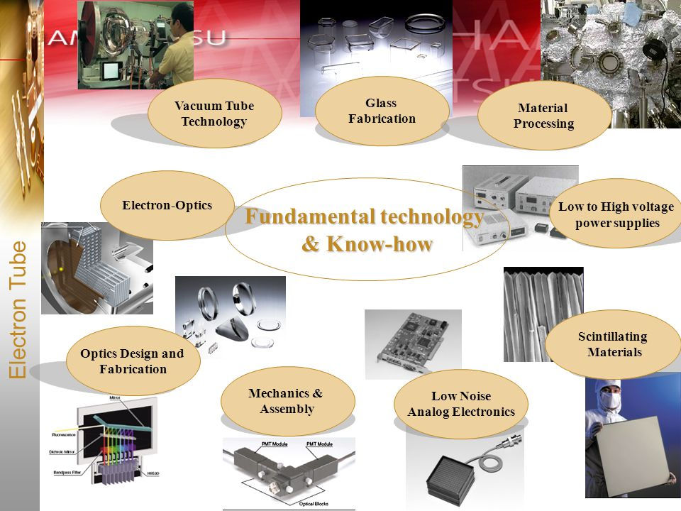 Fundamental technology