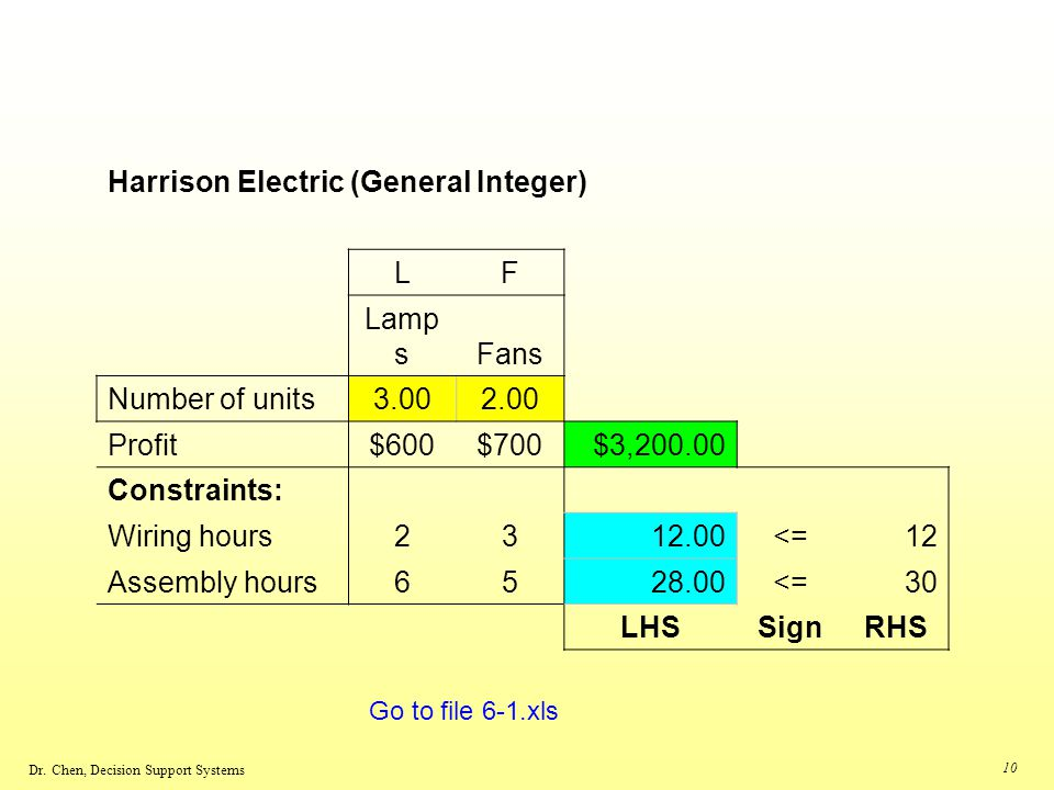 Harrison Electric (General Integer)