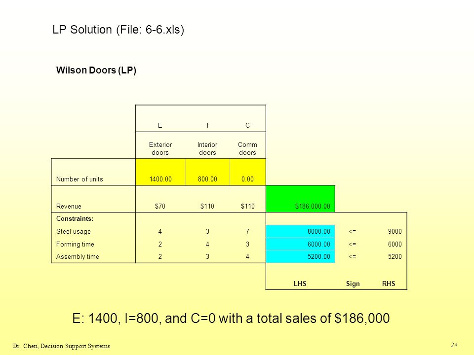 E: 1400, I=800, and C=0 with a total sales of $186,000