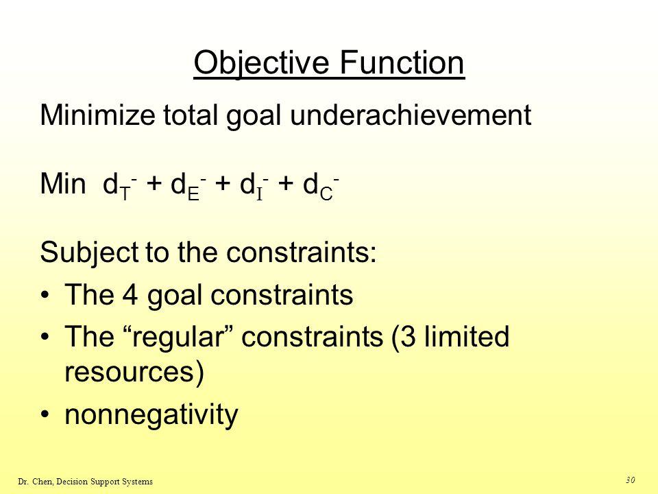 Objective Function Minimize total goal underachievement