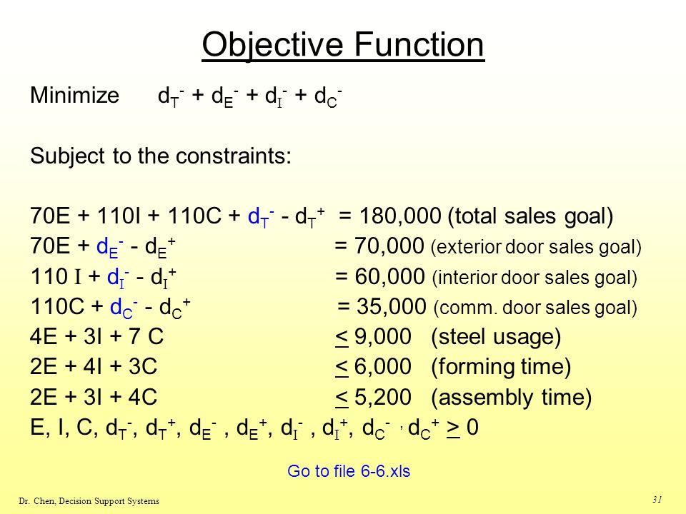Objective Function Minimize dT- + dE- + dI- + dC-