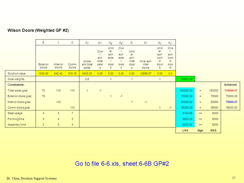 Go to file 6-6.xls, sheet:6-6B GP#2