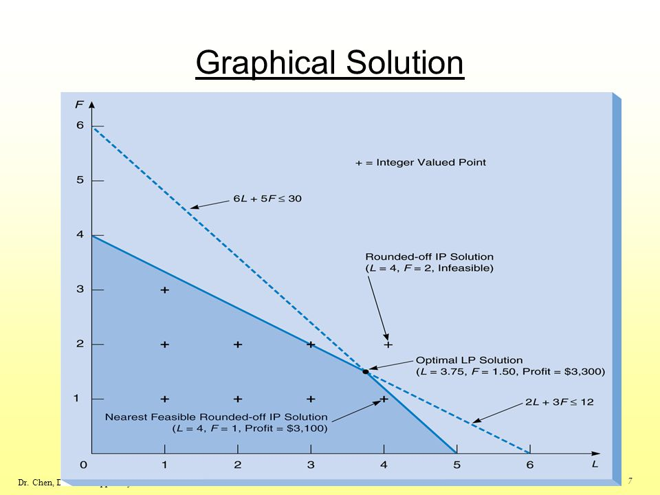 Graphical Solution