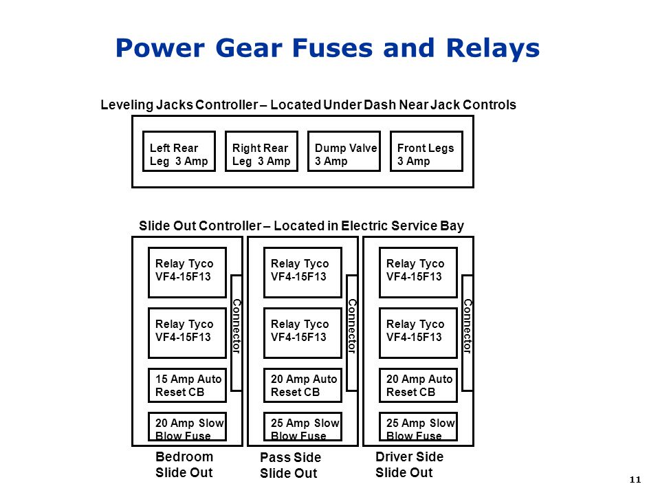 Power Gear Fuses and Relays