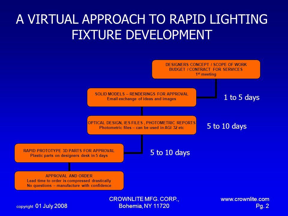 A VIRTUAL APPROACH TO RAPID LIGHTING FIXTURE DEVELOPMENT