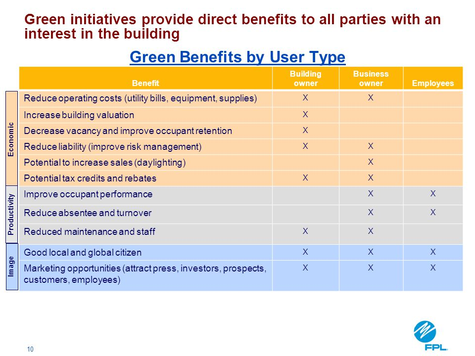 Green Benefits by User Type