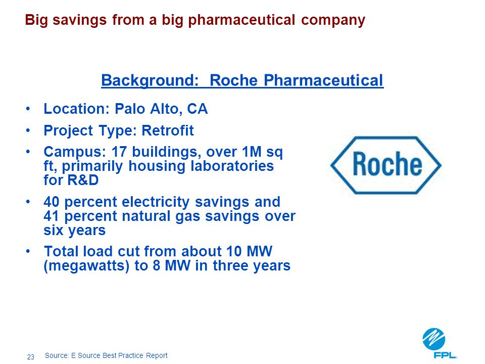 Background: Roche Pharmaceutical