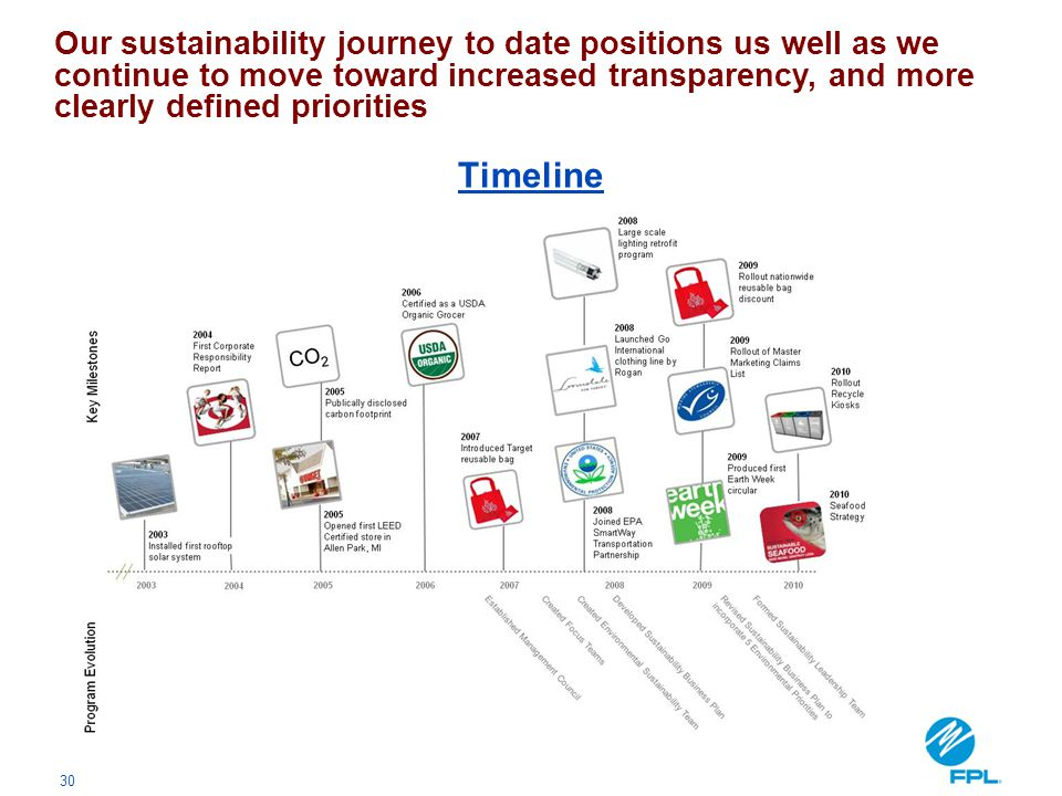 Our sustainability journey to date positions us well as we continue to move toward increased transparency, and more clearly defined priorities