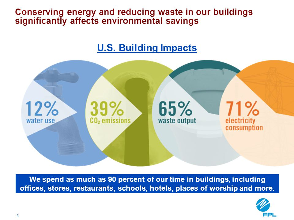 Conserving energy and reducing waste in our buildings significantly affects environmental savings