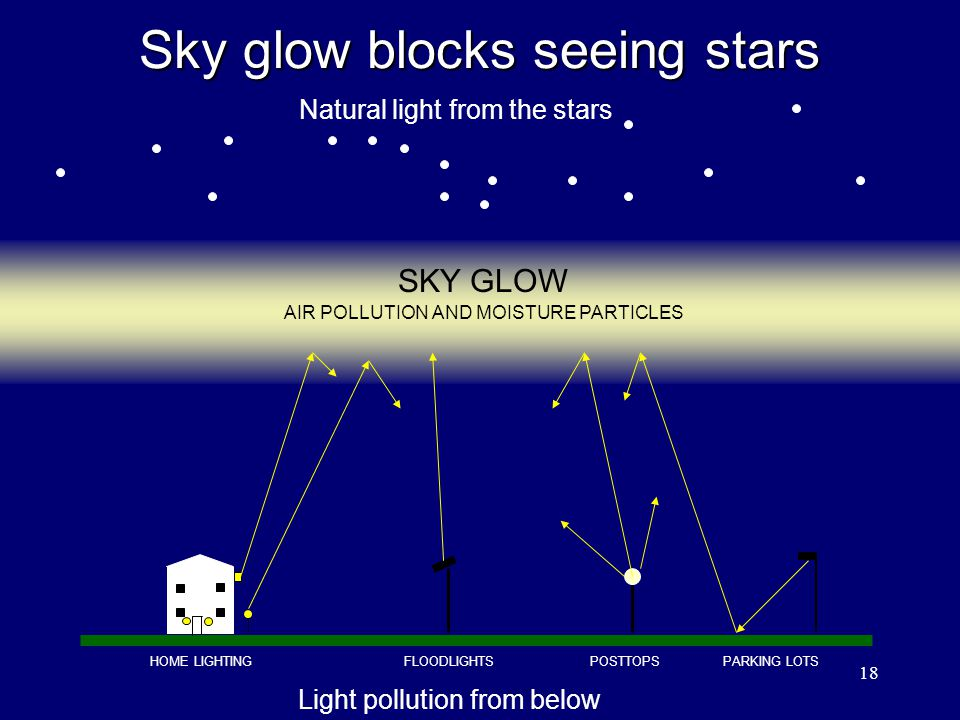 Sky glow blocks seeing stars