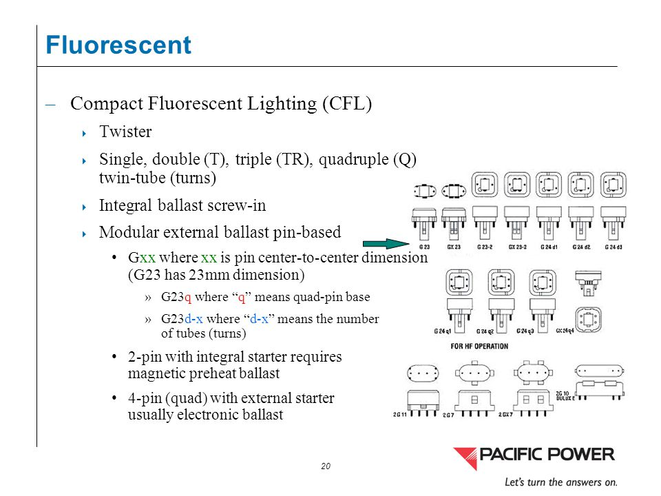 Fluorescent Compact Fluorescent Lighting (CFL) Twister