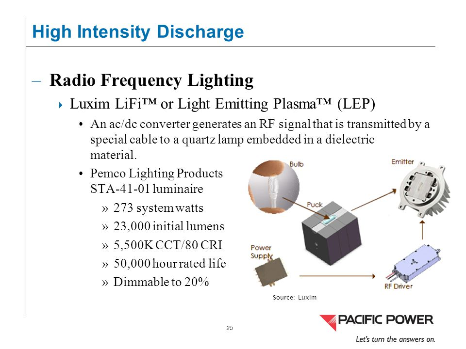 High Intensity Discharge