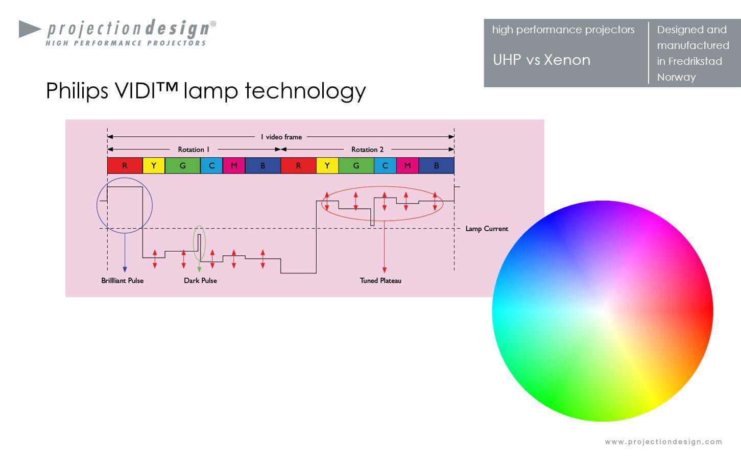 Philips VIDI™ lamp technology
