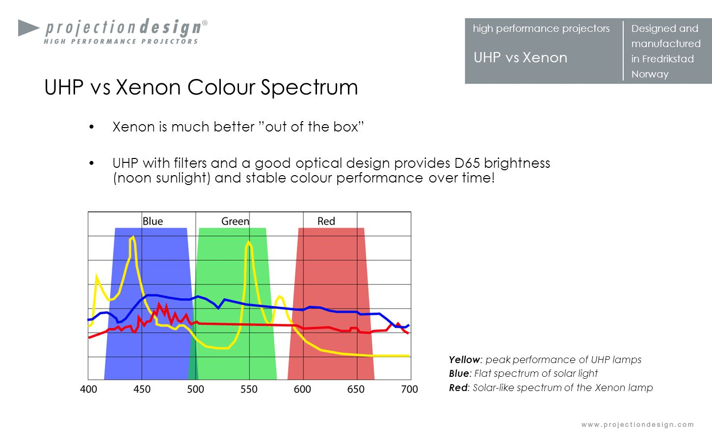 facts, myths and our selling points - ppt download for Xenon Spectrum  45gtk