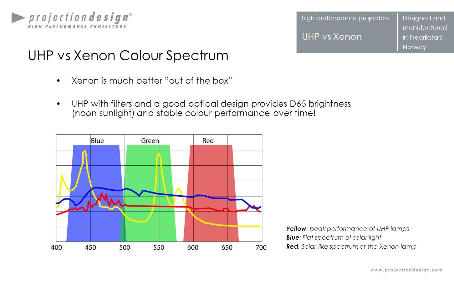 UHP vs Xenon Colour Spectrum