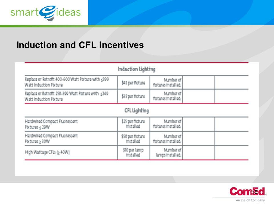 Induction and CFL incentives