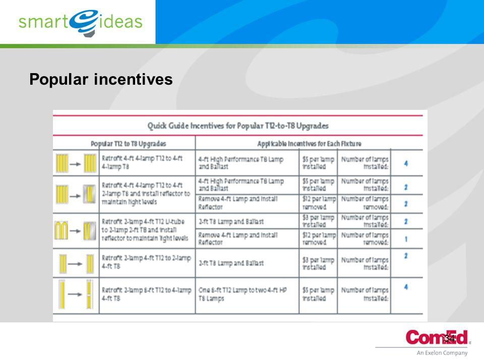 Popular incentives