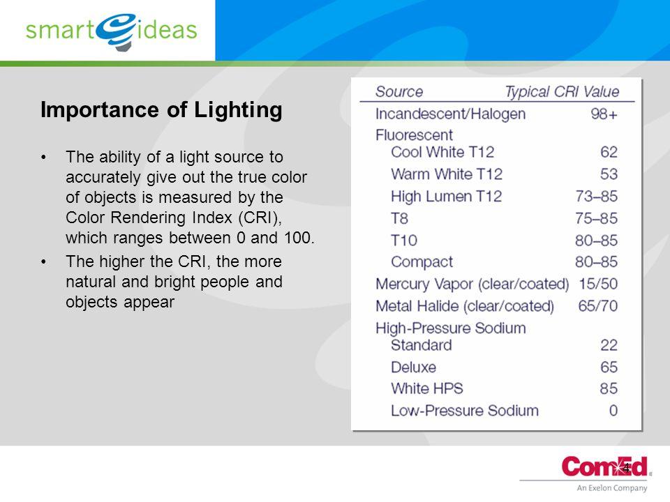 Importance of Lighting