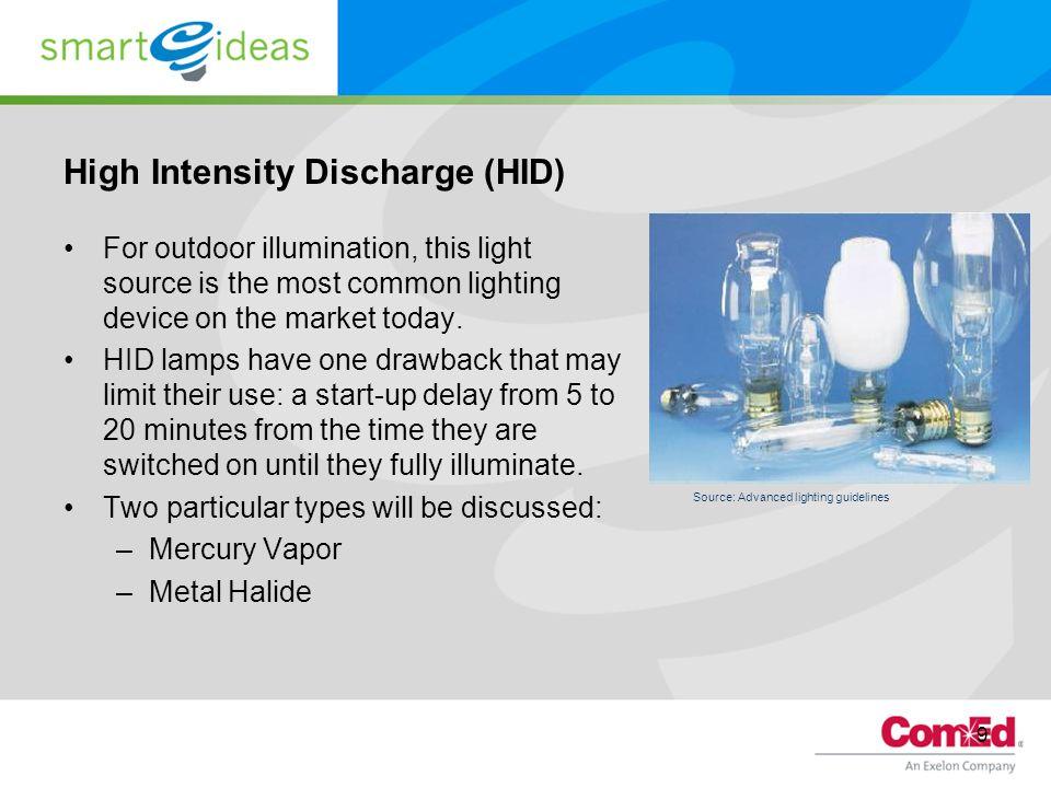 High Intensity Discharge (HID)