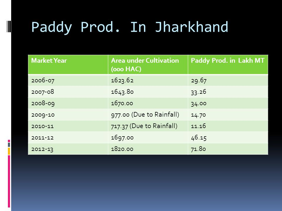 Paddy Prod. In Jharkhand