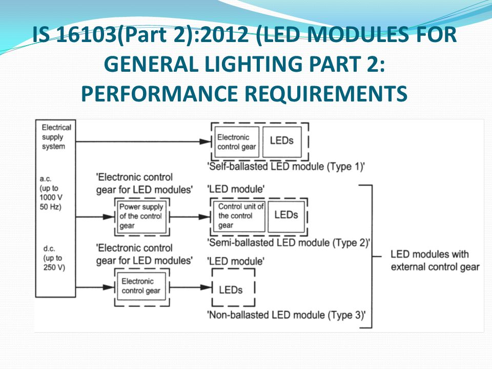 IS 16103(Part 2):2012 (LED MODULES FOR GENERAL LIGHTING PART 2: PERFORMANCE REQUIREMENTS