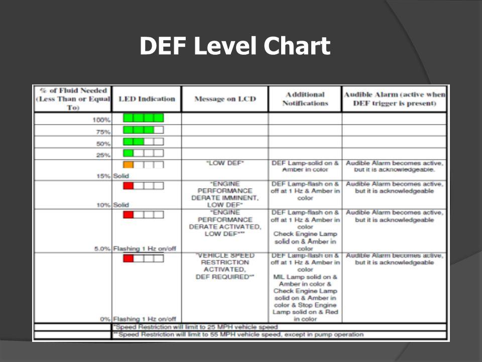 DEF Level Chart