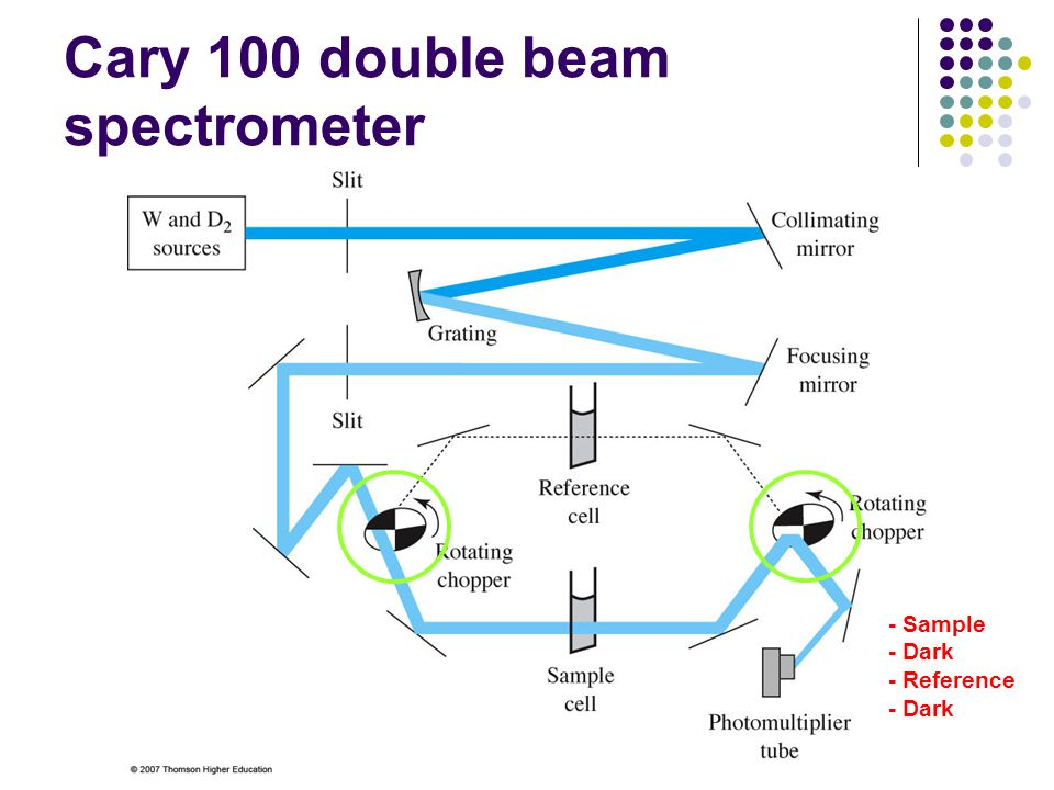 Cary 100 double beam spectrometer