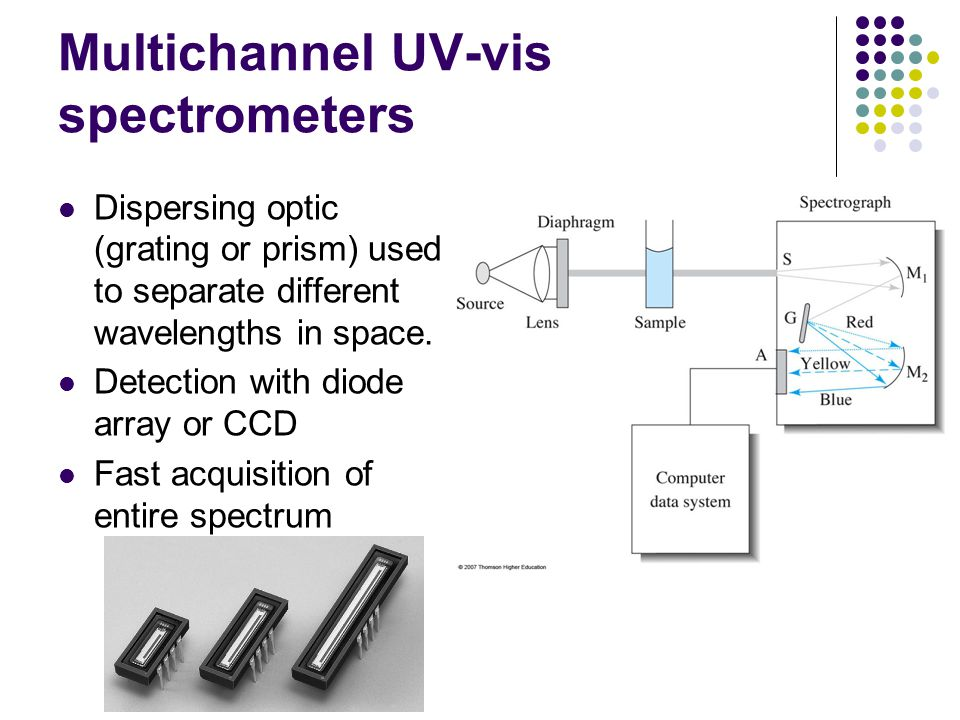 Multichannel UV-vis spectrometers