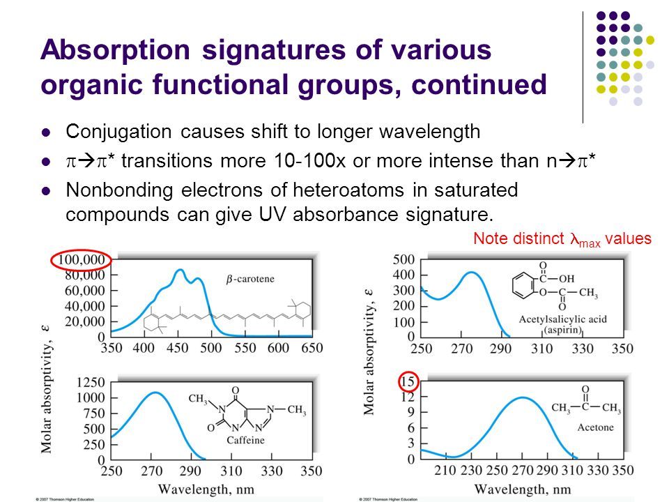 Absorption signatures of various organic functional groups, continued