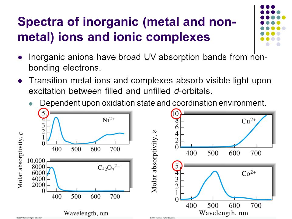 Spectra of inorganic (metal and non-metal) ions and ionic complexes