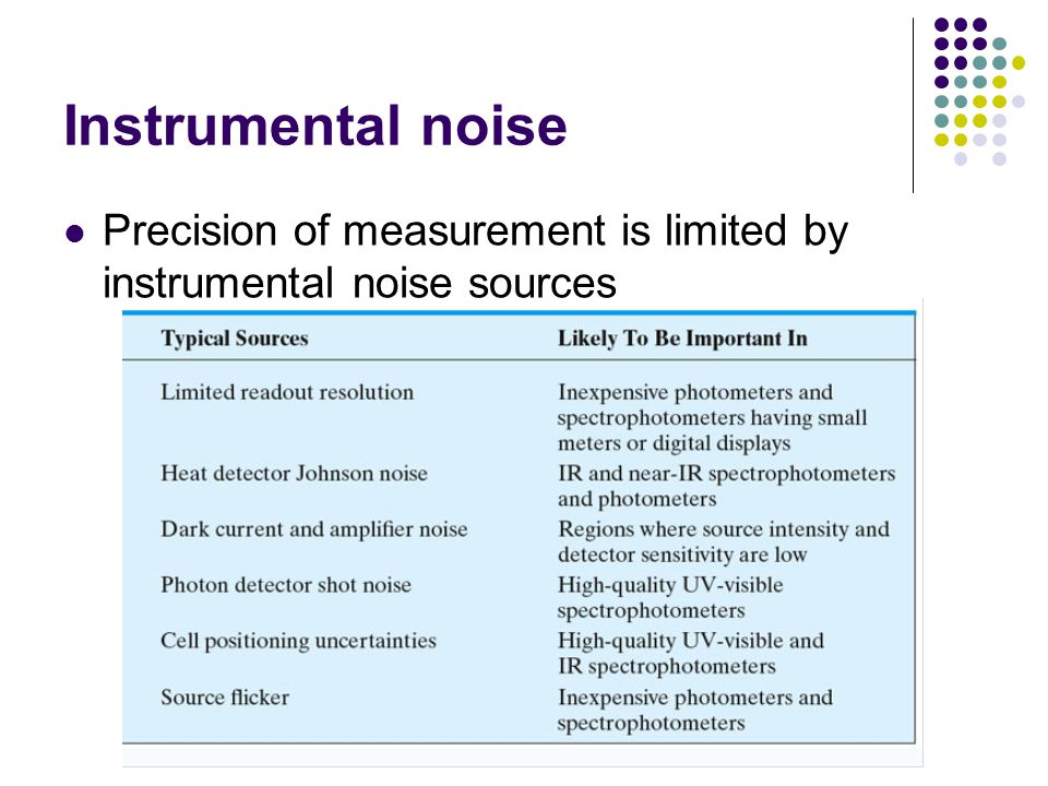 Instrumental noise Precision of measurement is limited by instrumental noise sources