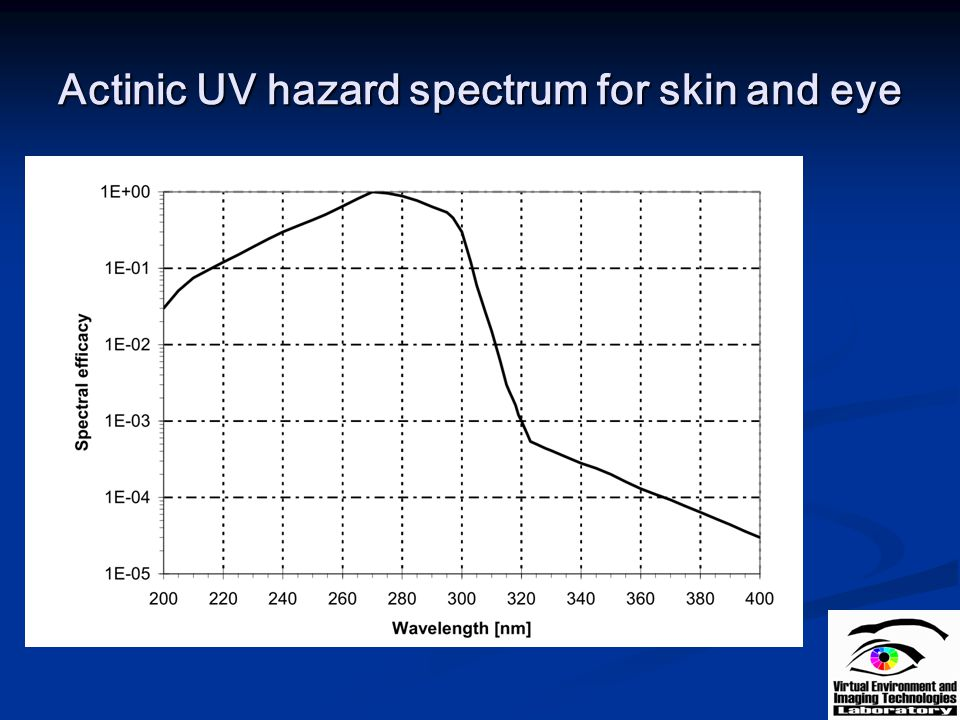 Actinic UV hazard spectrum for skin and eye
