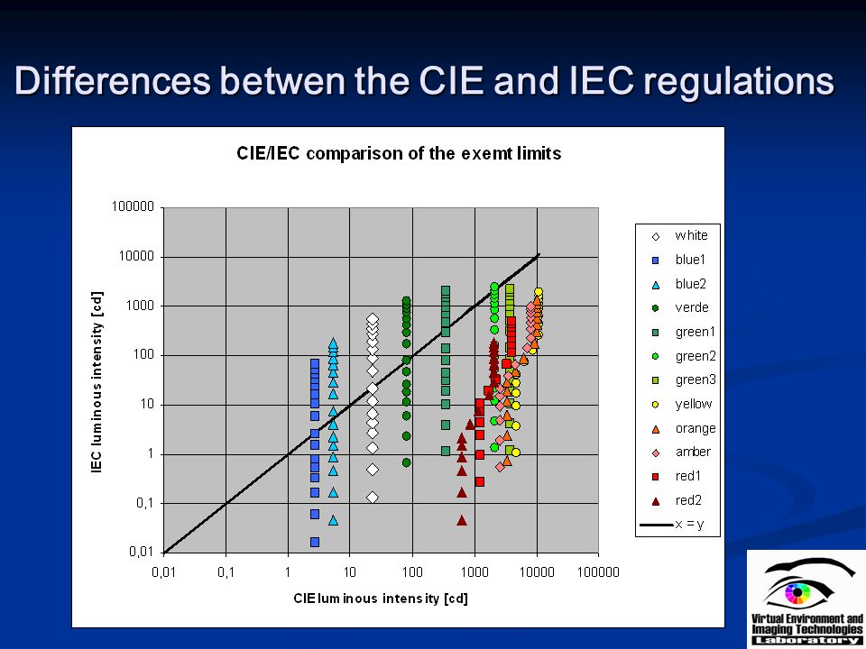 Differences betwen the CIE and IEC regulations