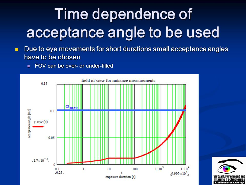 Time dependence of acceptance angle to be used