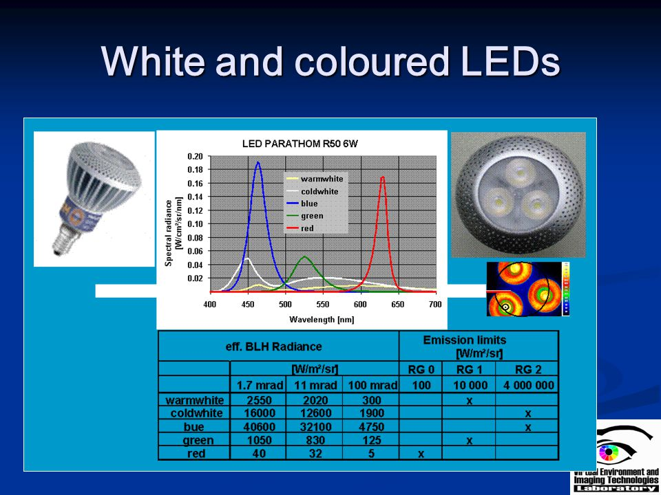 White and coloured LEDs