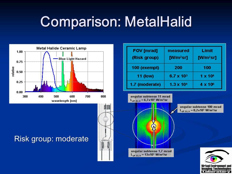 Comparison: MetalHalid