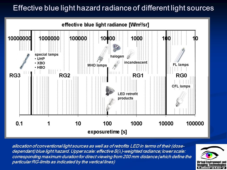 Effective blue light hazard radiance of different light sources