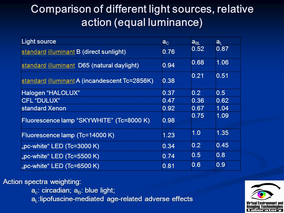 Comparison of different light sources, relative action (equal luminance)