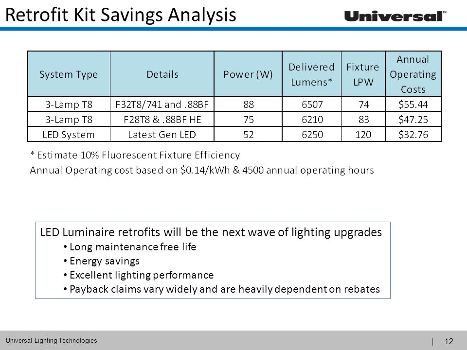 Retrofit Kit Savings Analysis