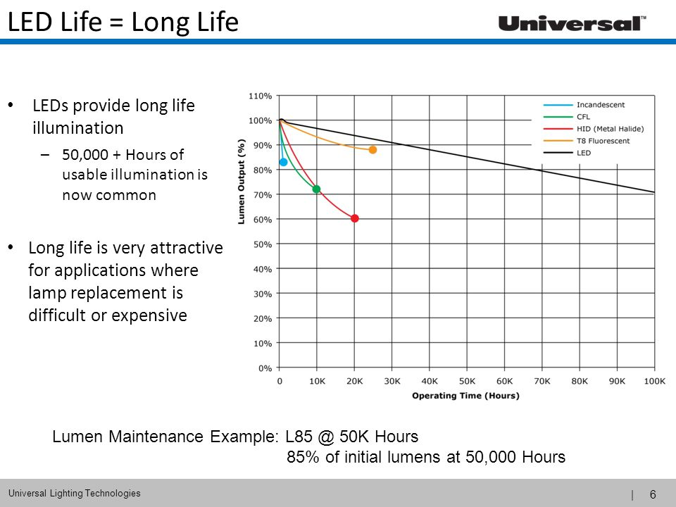 LED Life = Long Life LEDs provide long life illumination