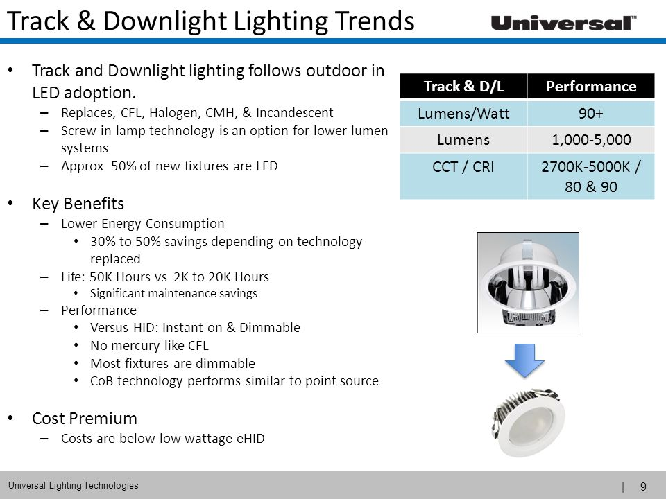Track & Downlight Lighting Trends