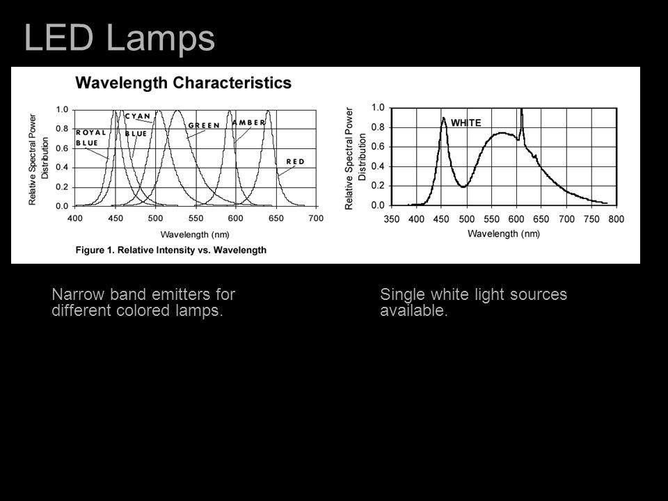 LED Lamps Narrow band emitters for different colored lamps.